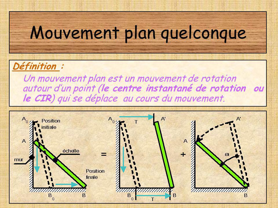Mouvement plan quelconque
