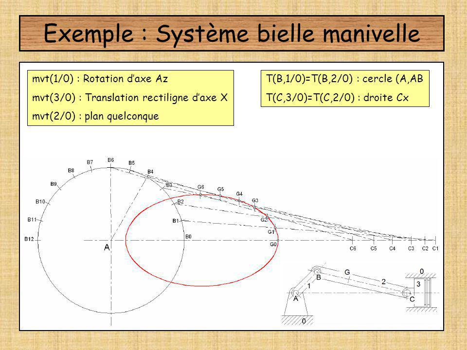 Exemple : Système bielle manivelle