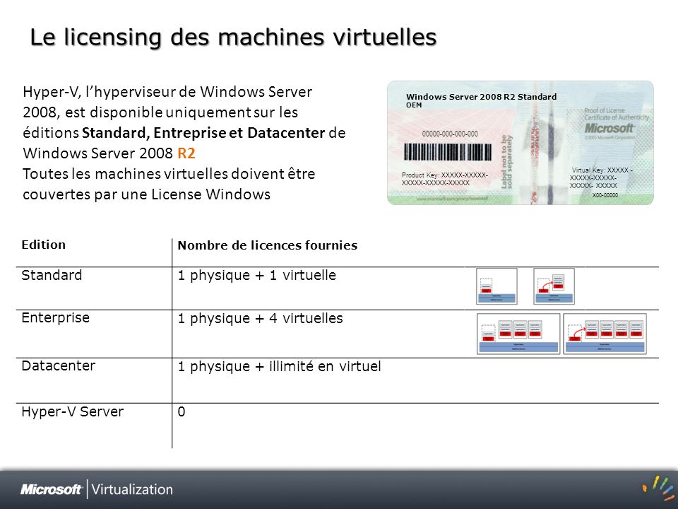 Le licensing des machines virtuelles