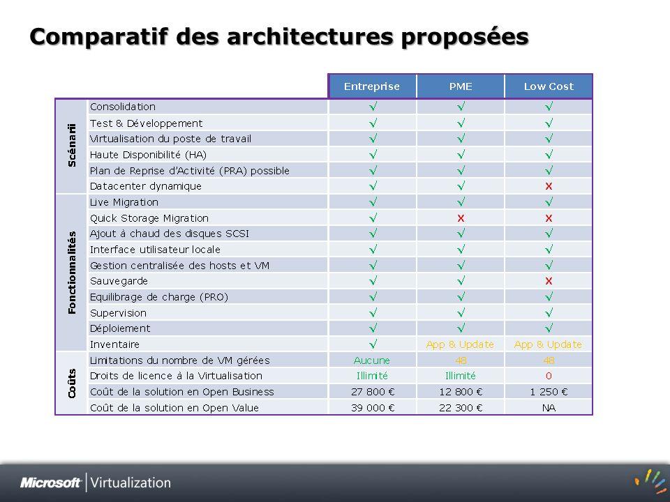 Comparatif des architectures proposées