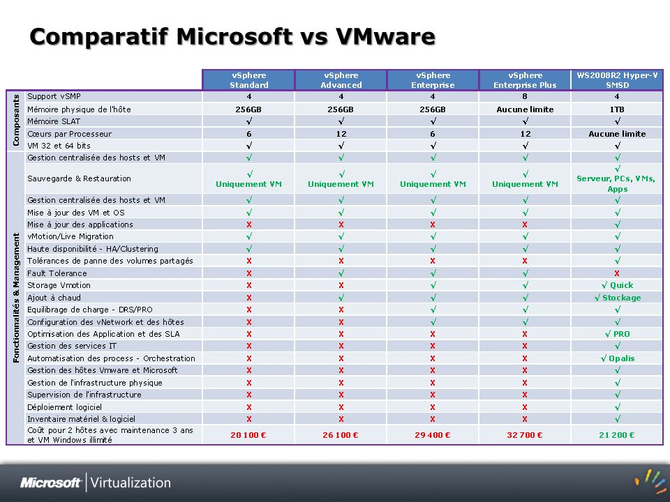 Comparatif Microsoft vs VMware