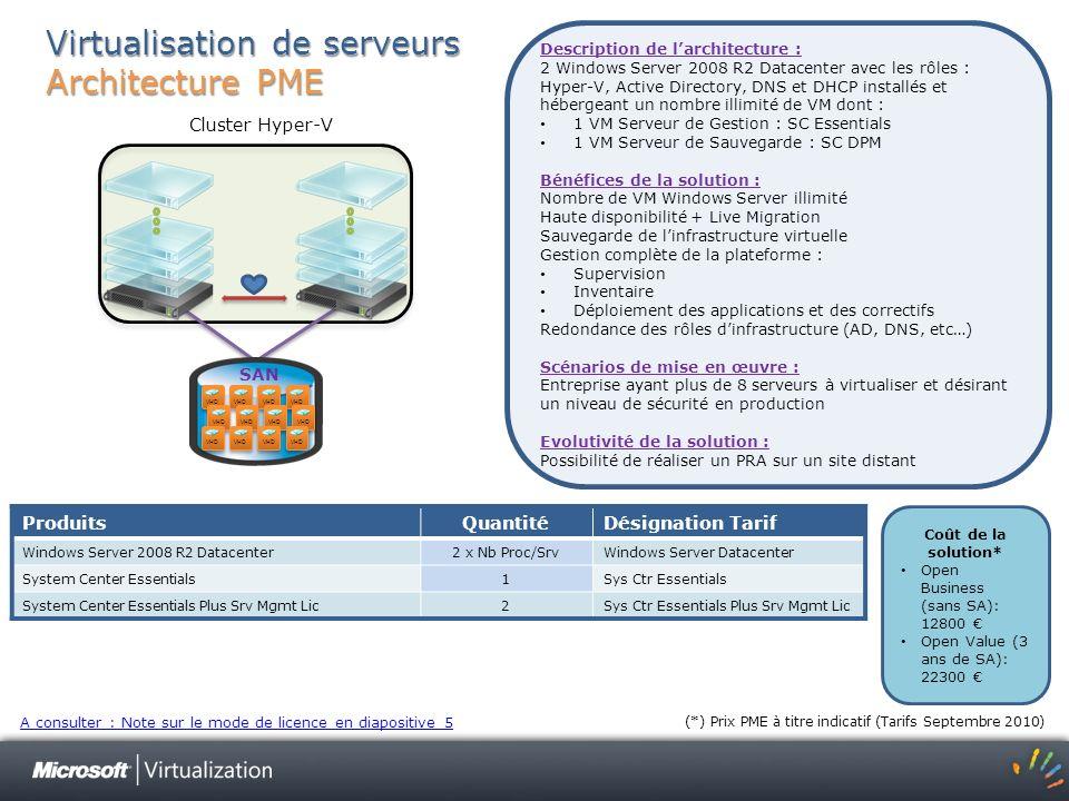 Virtualisation de serveurs Architecture PME
