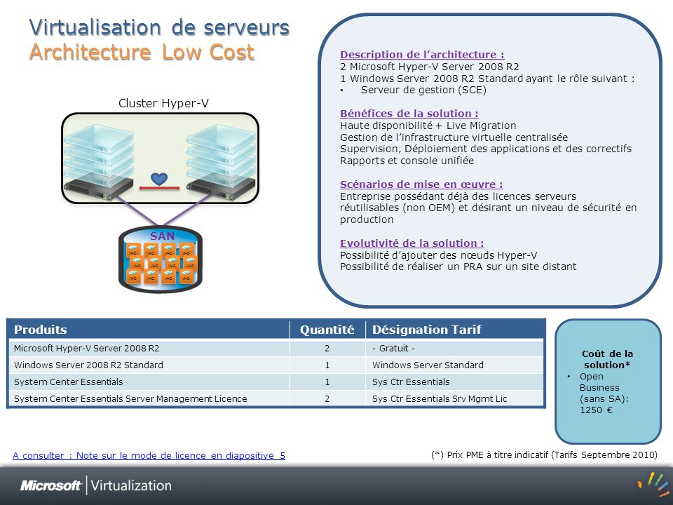 La Virtualisation Microsoft Du Datacenter au poste de