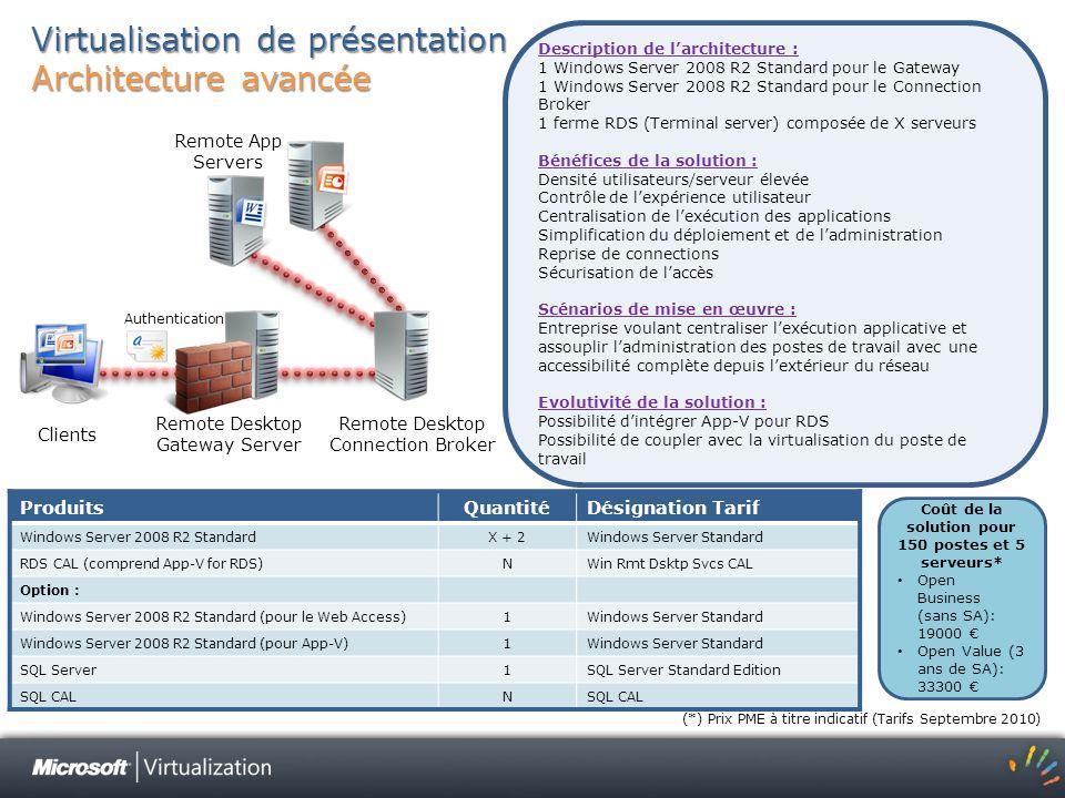 Virtualisation de présentation Architecture avancée