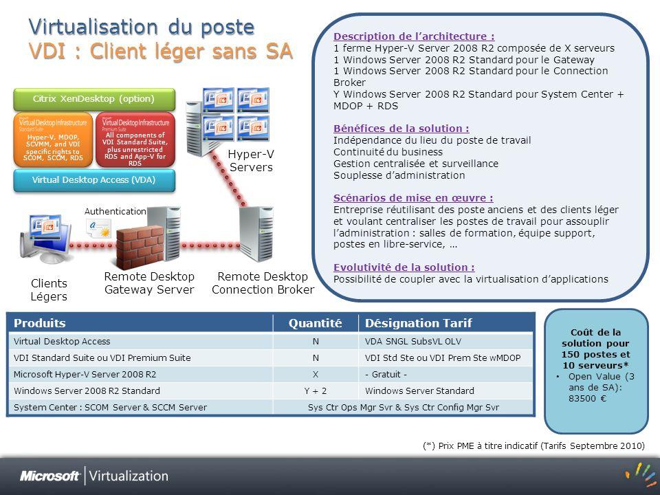 Virtualisation du poste VDI : Client léger sans SA