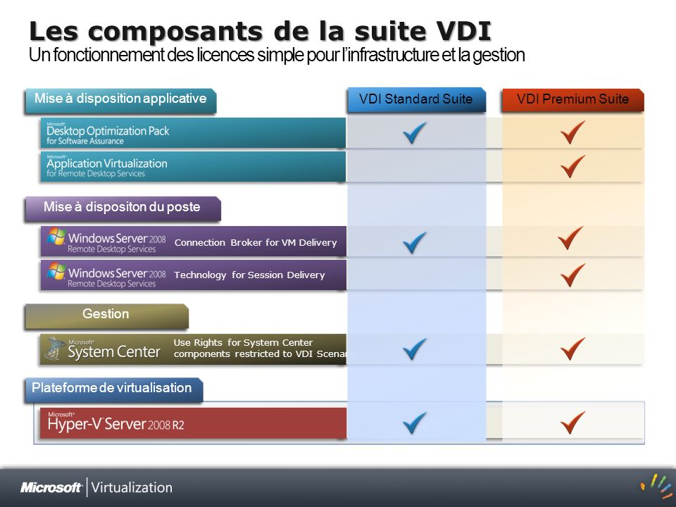 3/25/2017 1:40 AM Les composants de la suite VDI Un fonctionnement des licences simple pour l'infrastructure et la gestion.