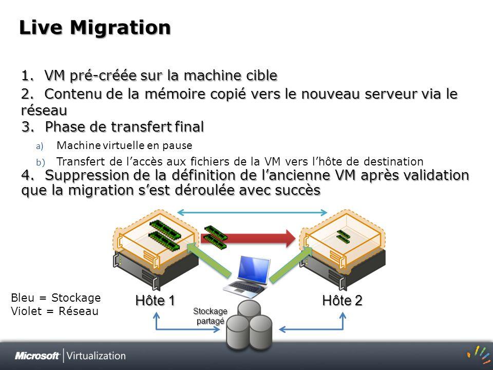 Live Migration 1. VM pré-créée sur la machine cible