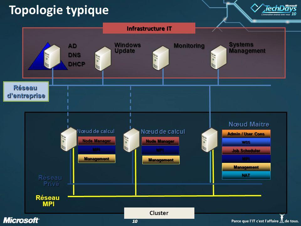 Topologie typique Infrastructure IT Réseau d'entreprise Nœud Maitre