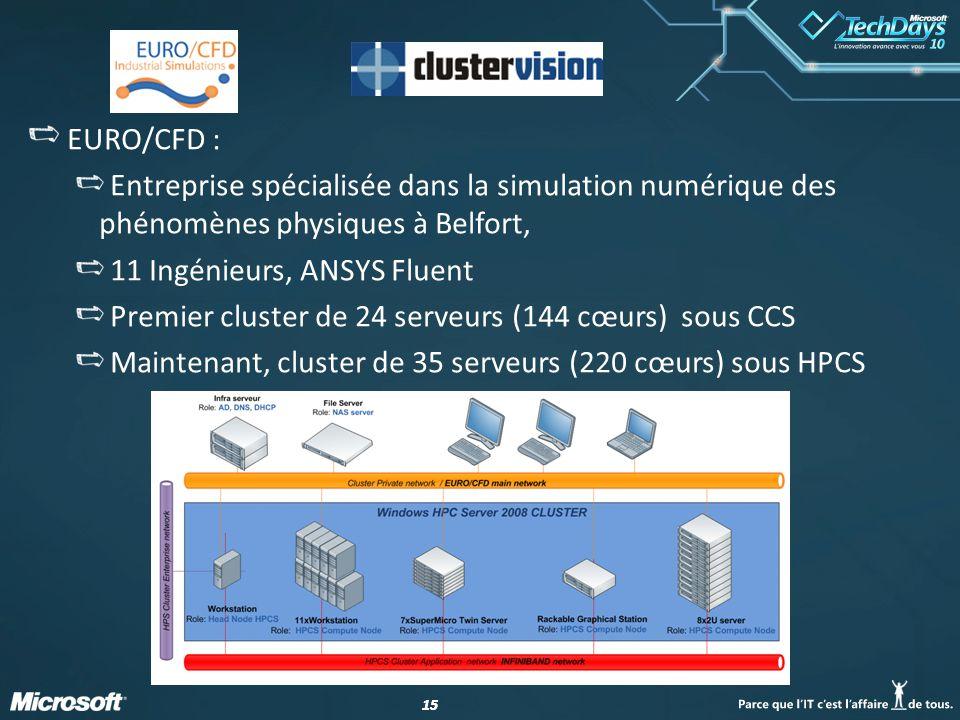EURO/CFD : Entreprise spécialisée dans la simulation numérique des phénomènes physiques à Belfort, 11 Ingénieurs, ANSYS Fluent.