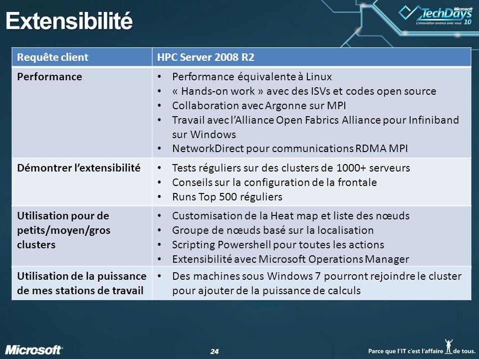 Extensibilité Requête client HPC Server 2008 R2 Performance