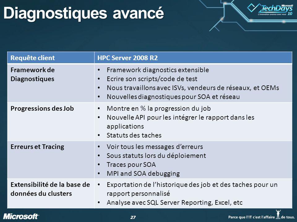 Diagnostiques avancé Requête client HPC Server 2008 R2