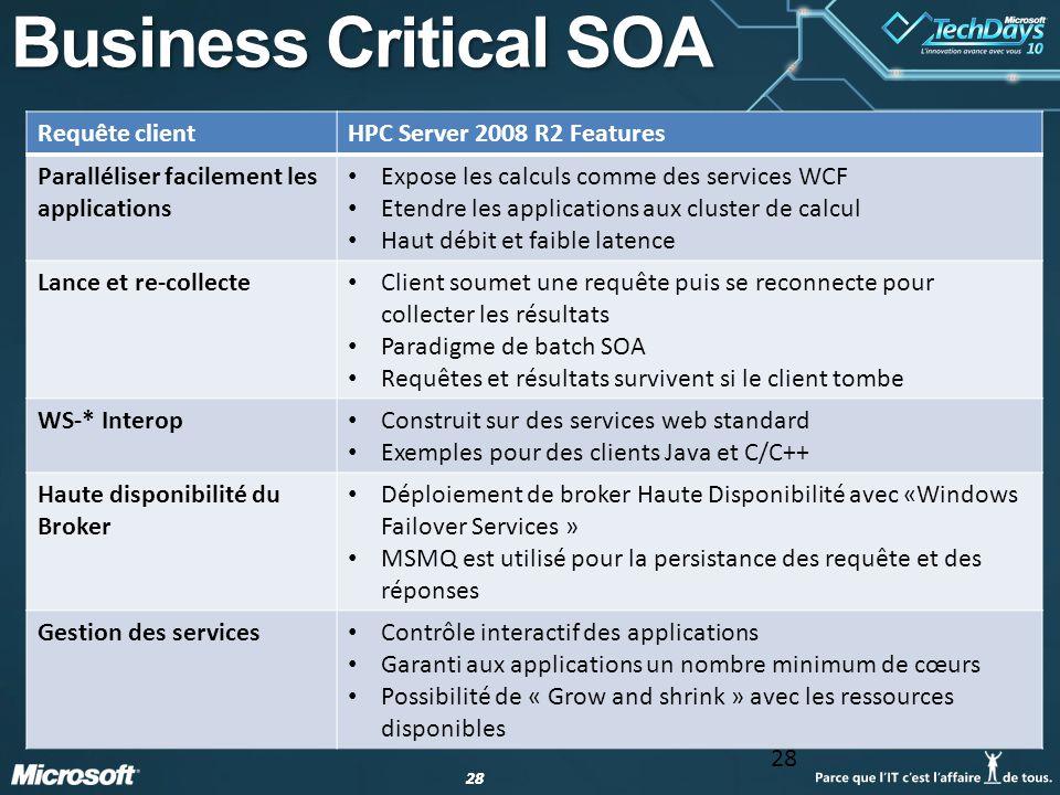 Business Critical SOA Requête client HPC Server 2008 R2 Features