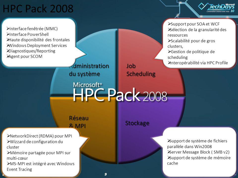 HPC Pack 2008 Administration du système Job Scheduling Réseau & MPI