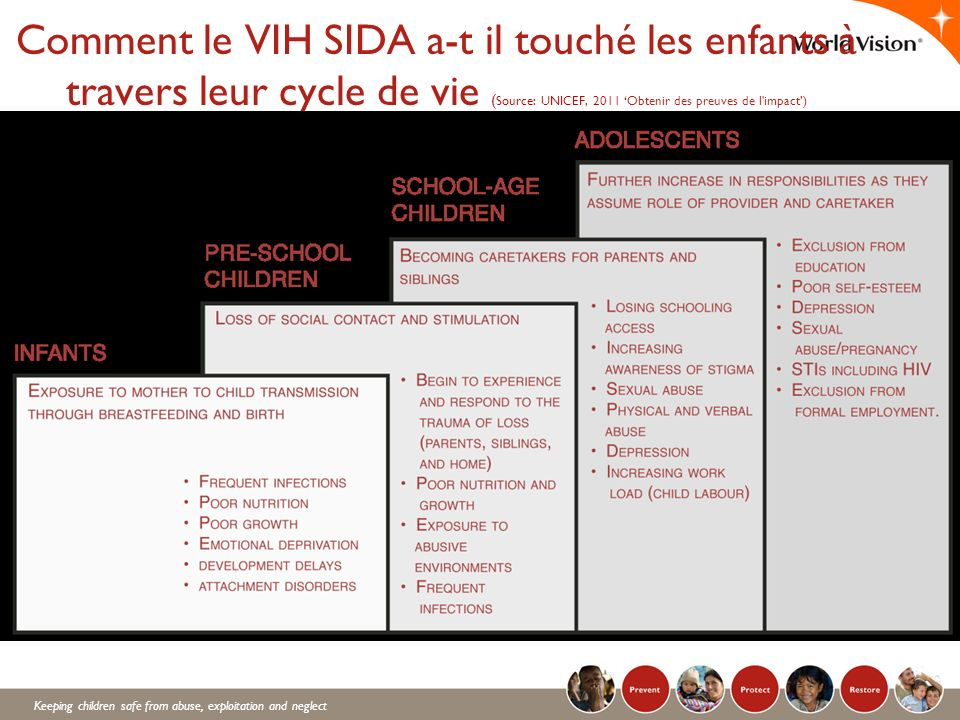 Comment le VIH SIDA a-t il touché les enfants à travers leur cycle de vie (Source: UNICEF, 2011 'Obtenir des preuves de l impact')