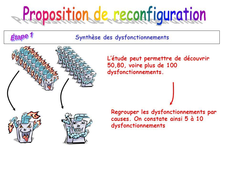 Proposition de reconfiguration Synthèse des dysfonctionnements