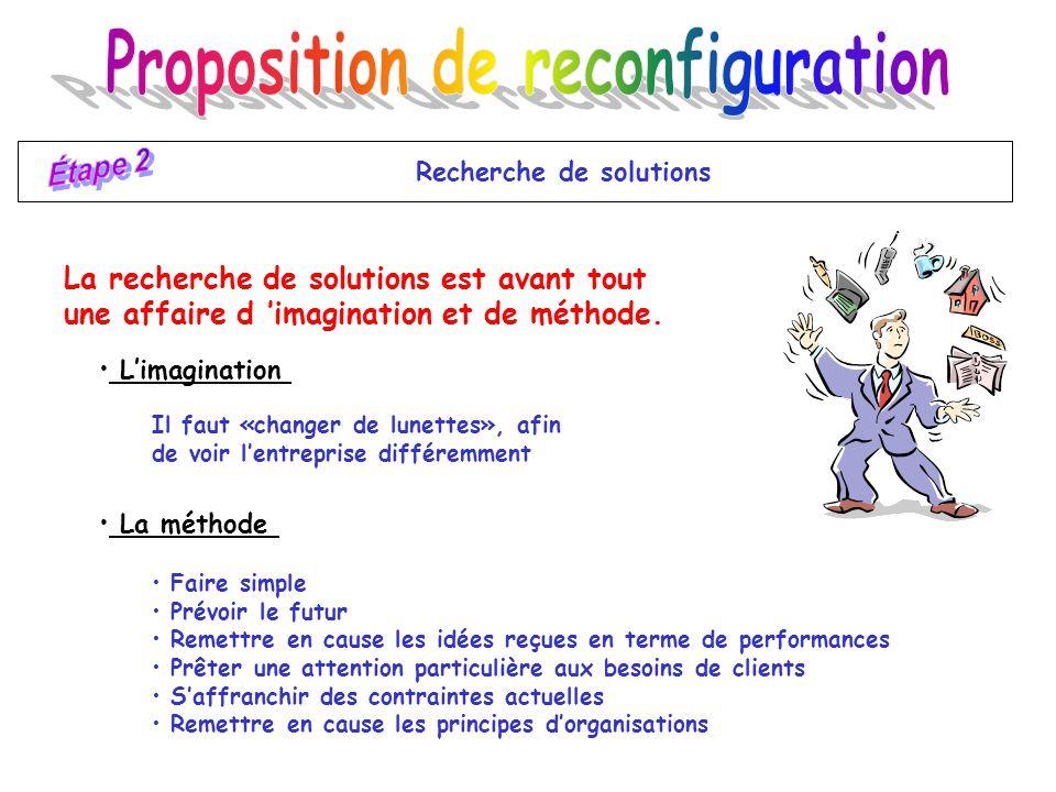 Proposition de reconfiguration Recherche de solutions