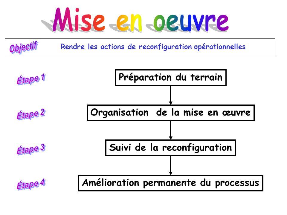Mise en oeuvre Préparation du terrain Organisation de la mise en œuvre