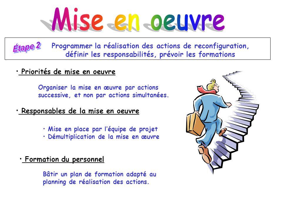 Mise en oeuvre Étape 2. Programmer la réalisation des actions de reconfiguration, définir les responsabilités, prévoir les formations.
