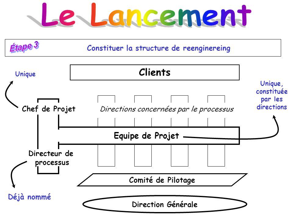 Le Lancement Clients Étape 3 Equipe de Projet