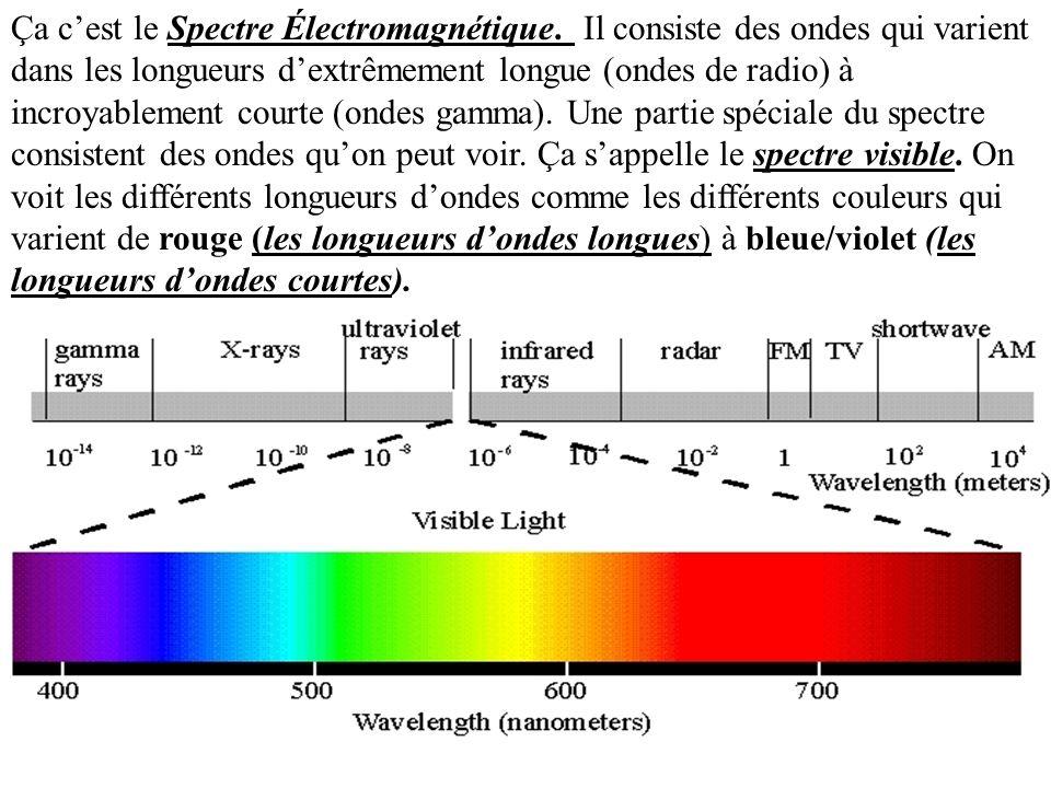 Ça c'est le Spectre Électromagnétique