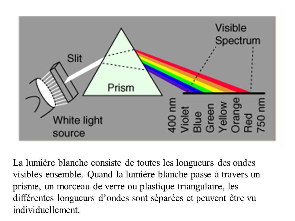 La lumière blanche consiste de toutes les longueurs des ondes visibles ensemble.