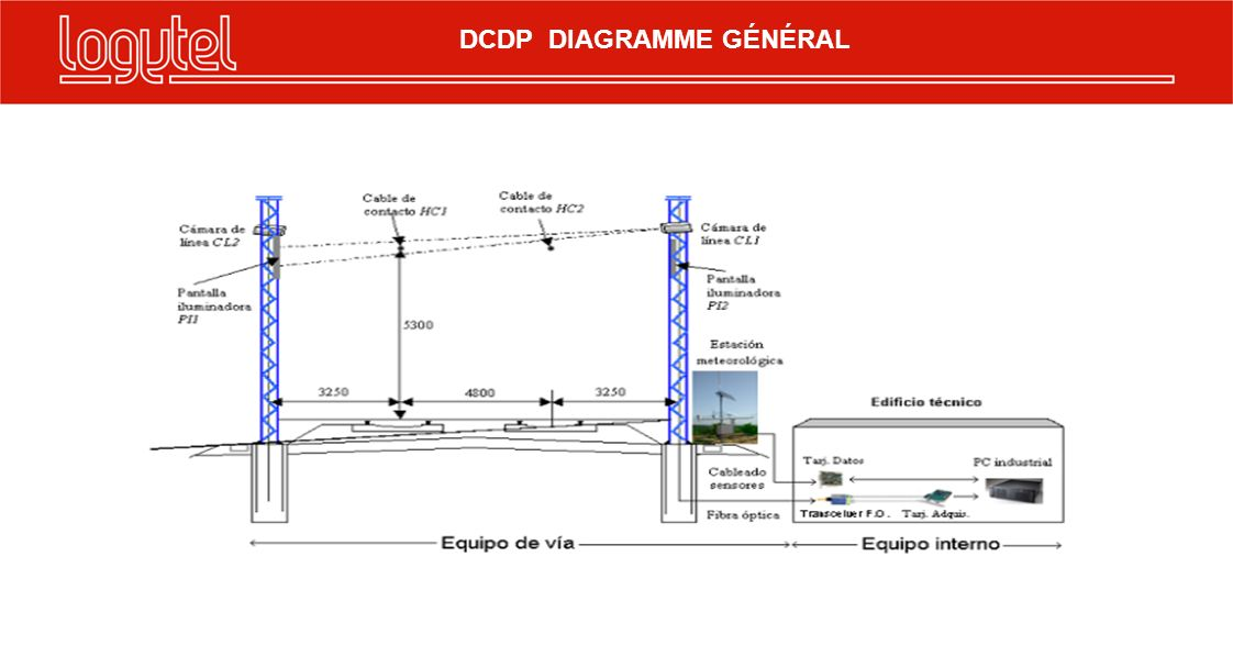 DCDP DIAGRAMME GÉNÉRAL
