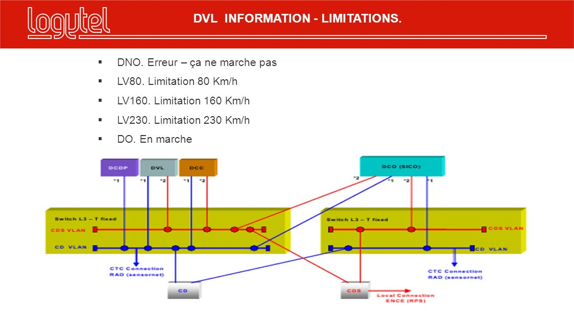 DVL INFORMATION - LIMITATIONS.