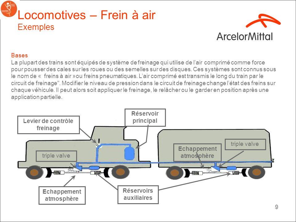 Locomotives – Frein à air Exemples