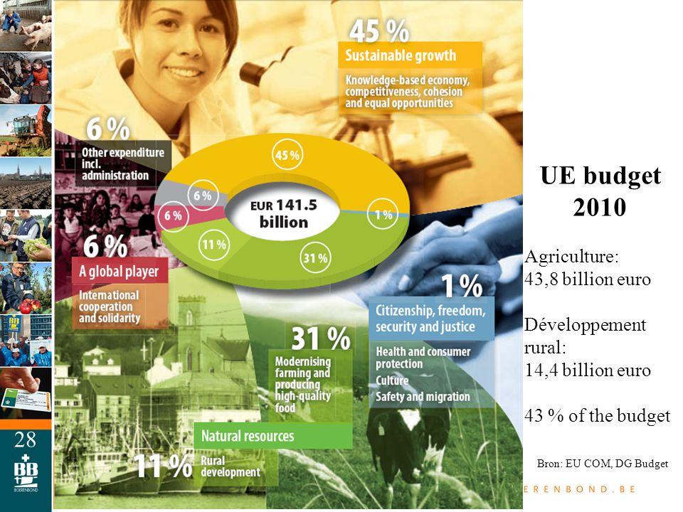 UE budget 2010 Agriculture: 43,8 billion euro Développement rural: