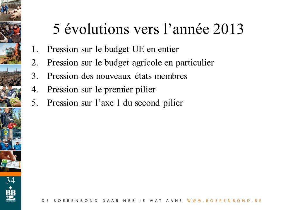 5 évolutions vers l'année 2013