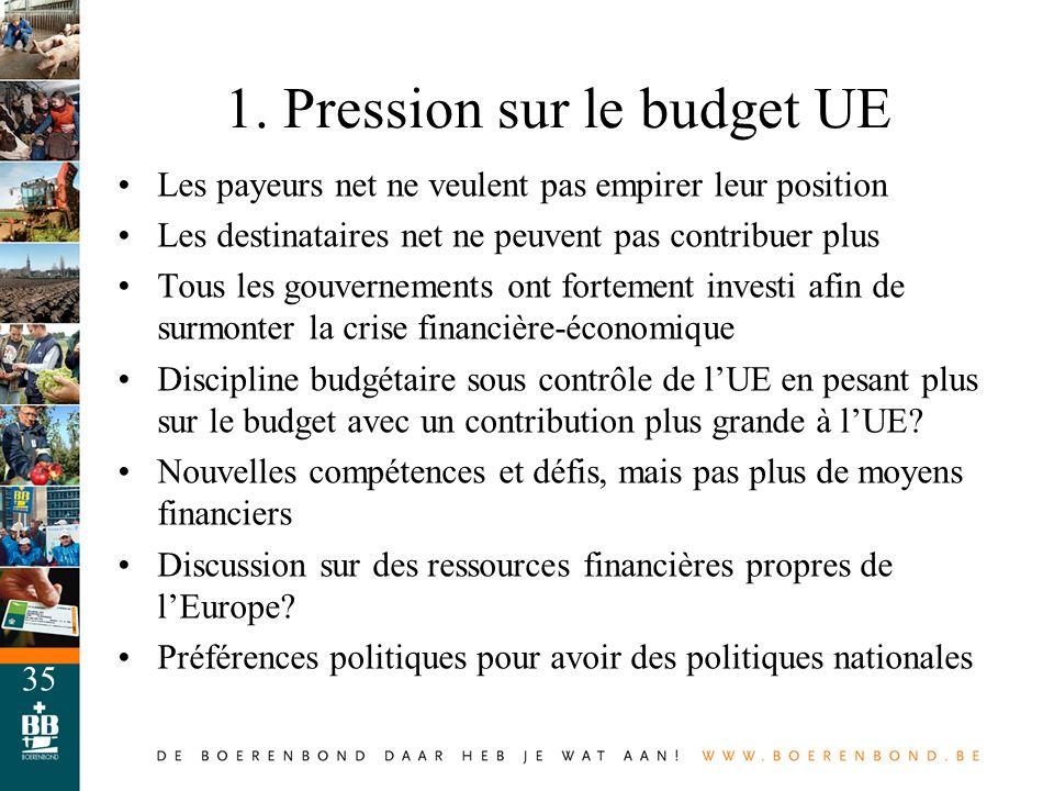 1. Pression sur le budget UE