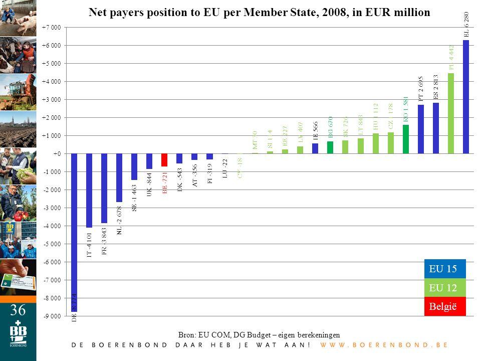 Bron: EU COM, DG Budget – eigen berekeningen