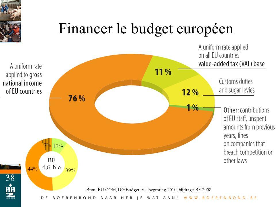 Financer le budget européen