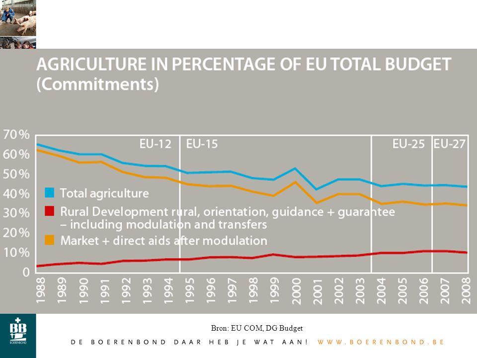 Bron: EU COM, DG Budget