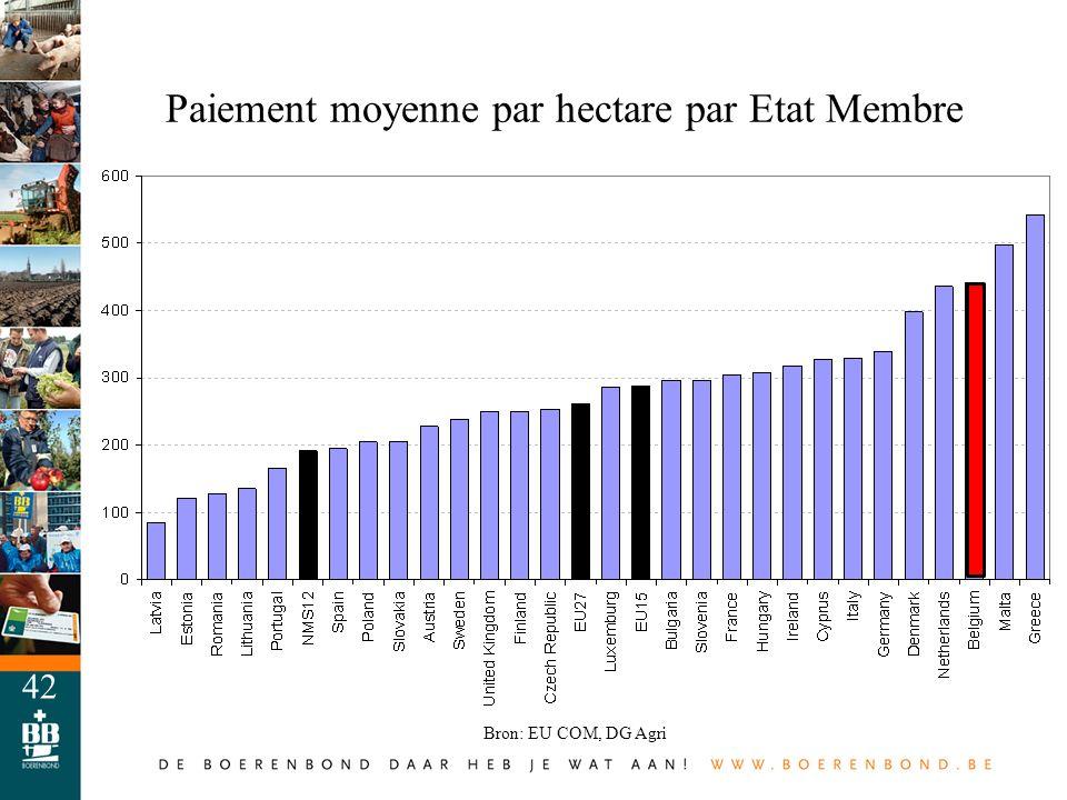 Paiement moyenne par hectare par Etat Membre