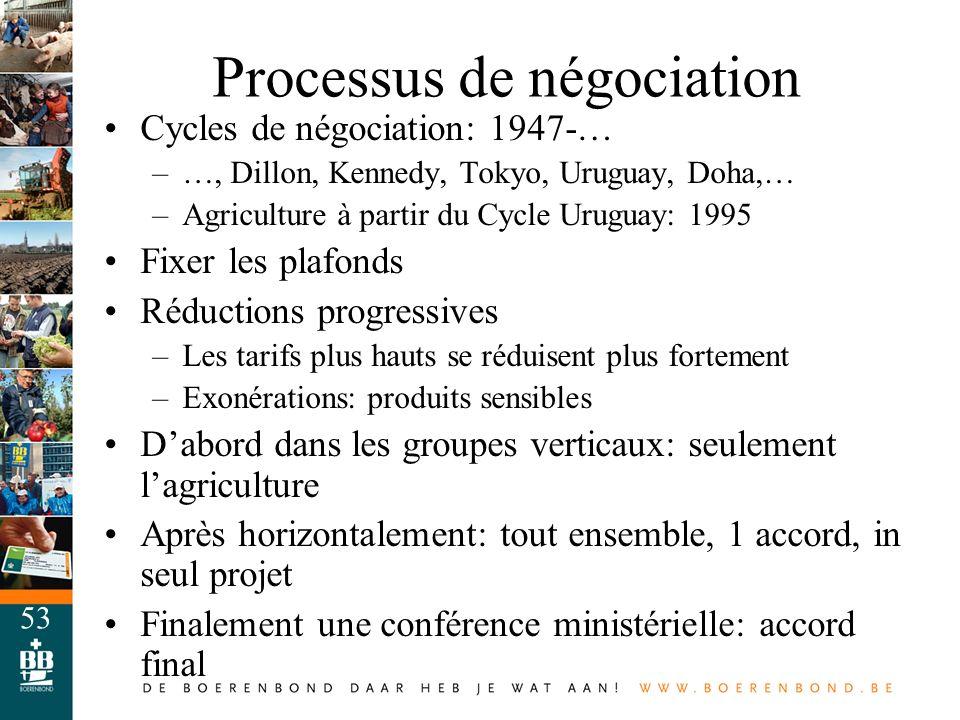 Processus de négociation