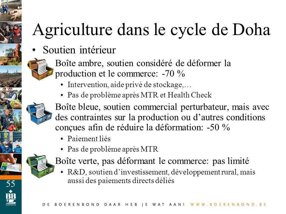 Agriculture dans le cycle de Doha
