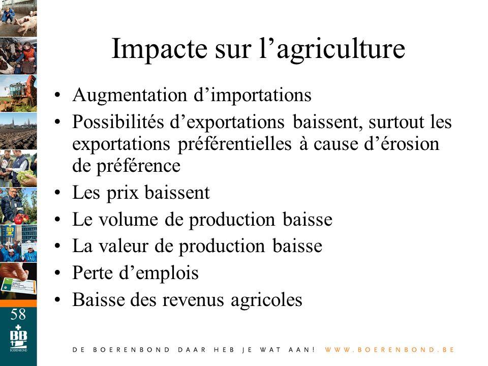 Impacte sur l'agriculture