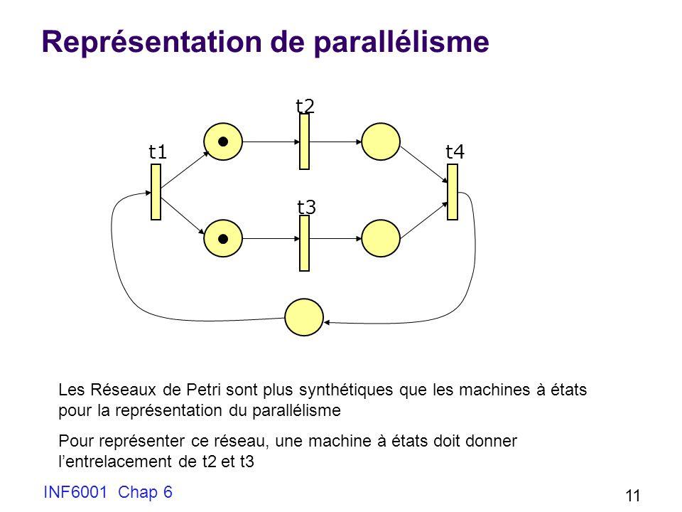 Représentation de parallélisme