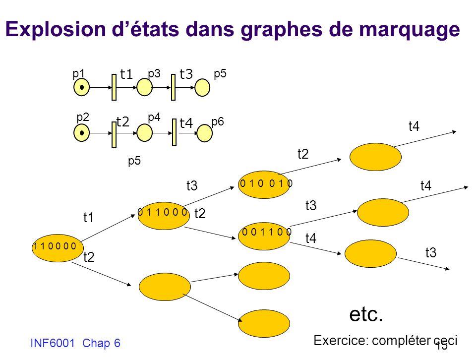 Explosion d'états dans graphes de marquage
