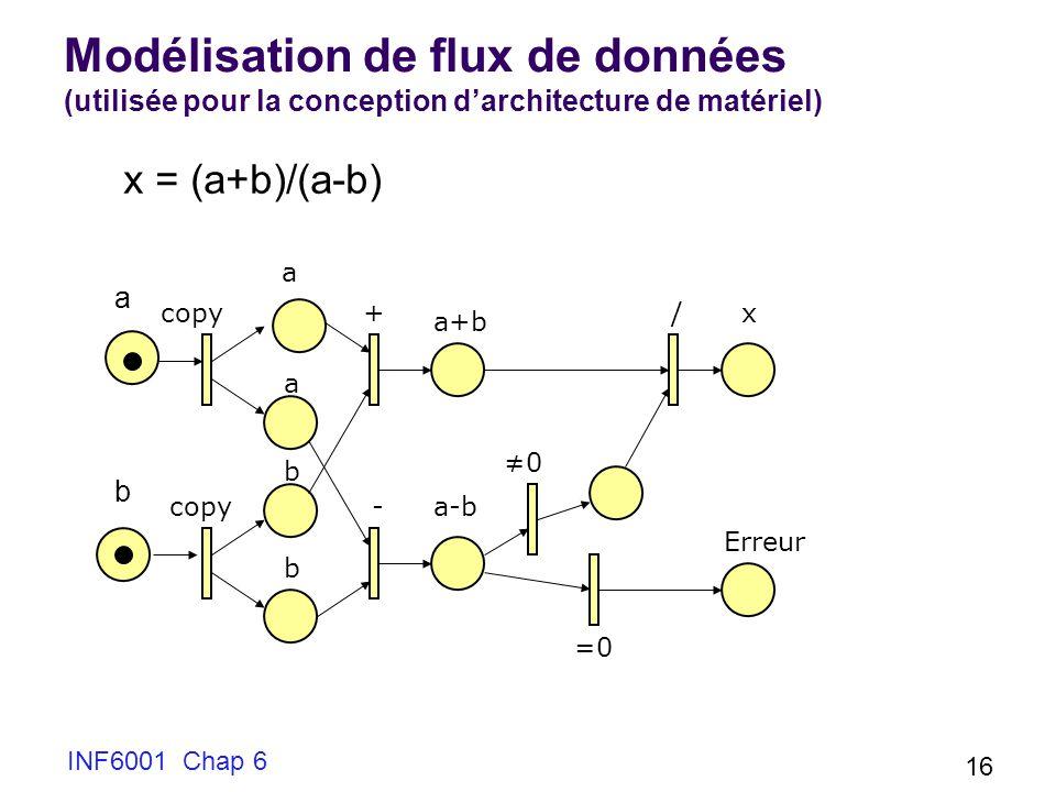 Modélisation de flux de données (utilisée pour la conception d'architecture de matériel)