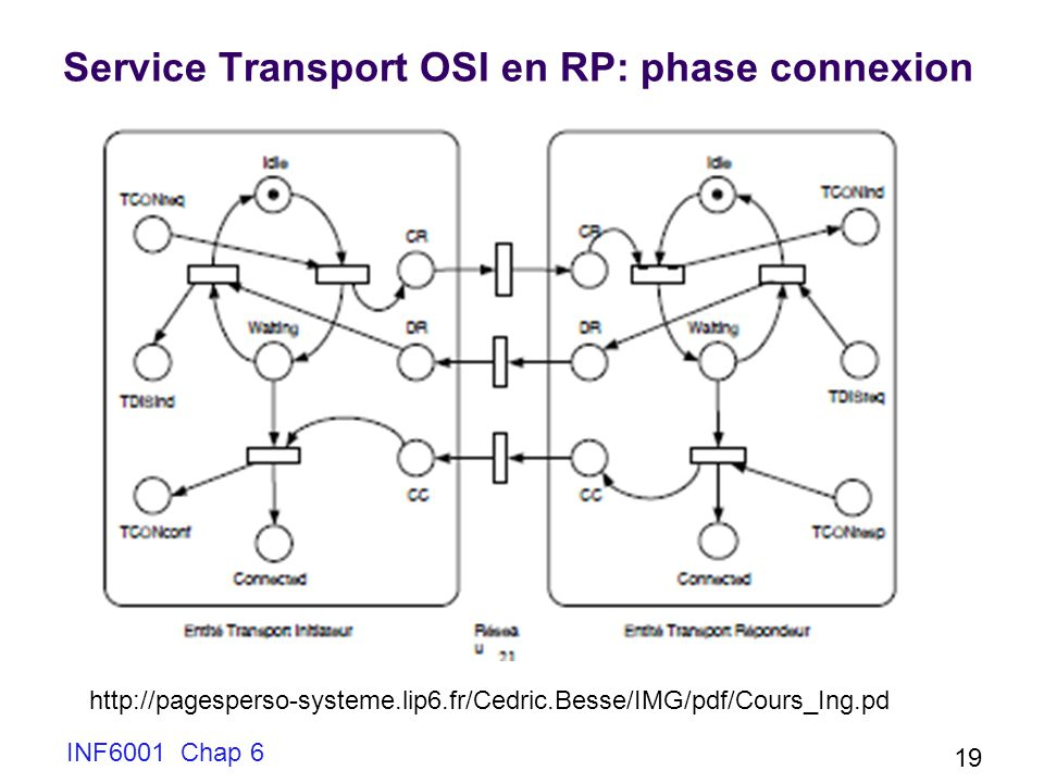 Service Transport OSI en RP: phase connexion