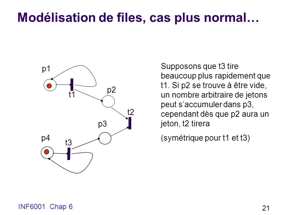 Modélisation de files, cas plus normal…