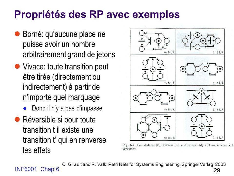 Propriétés des RP avec exemples