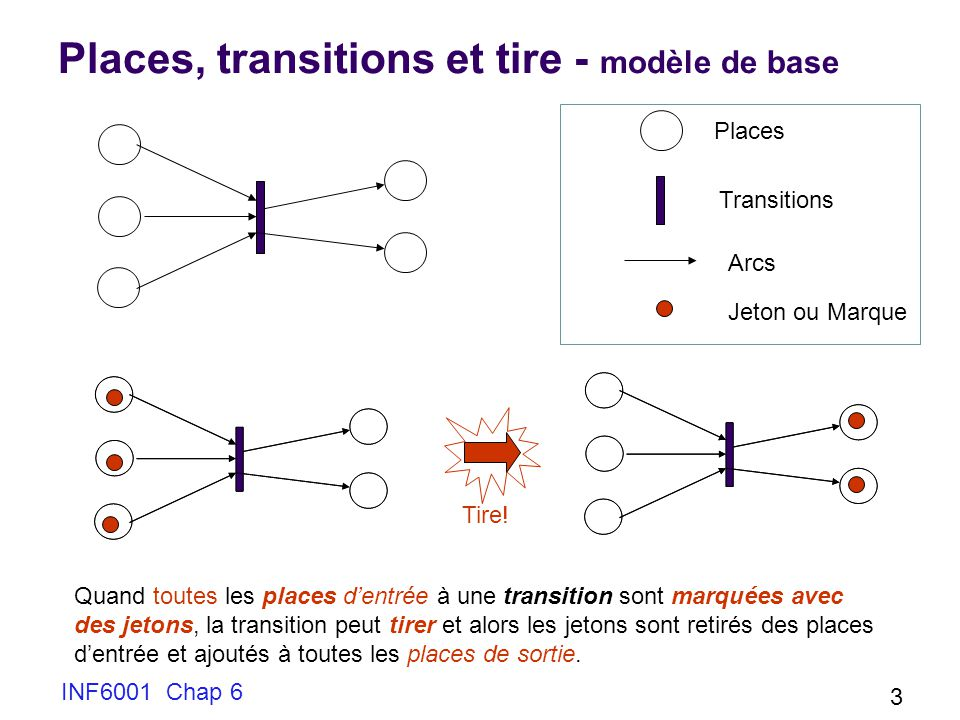 Places, transitions et tire - modèle de base