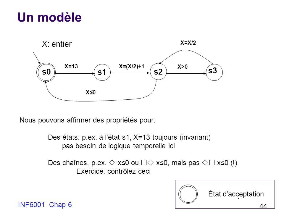 Un modèle X: entier s0 s1 s2 s3 .