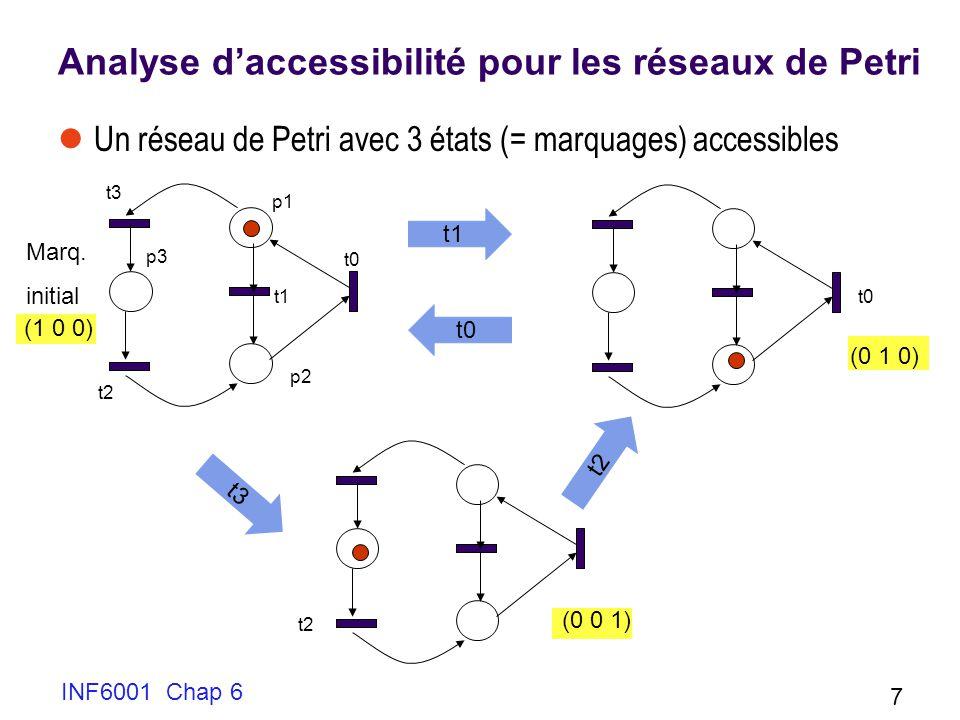 Analyse d'accessibilité pour les réseaux de Petri