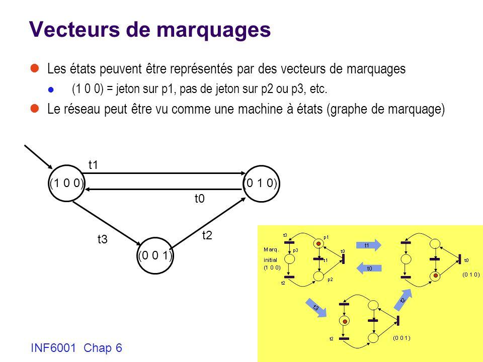Vecteurs de marquages Les états peuvent être représentés par des vecteurs de marquages. (1 0 0) = jeton sur p1, pas de jeton sur p2 ou p3, etc.