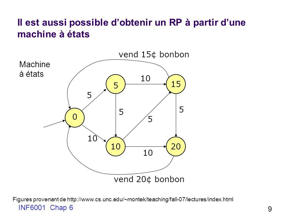Il est aussi possible d'obtenir un RP à partir d'une machine à états