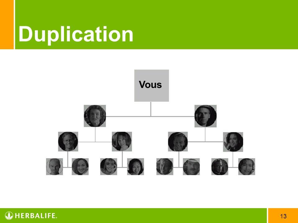 Duplication Vous